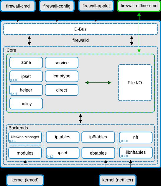firewalld-structure+nftables.png